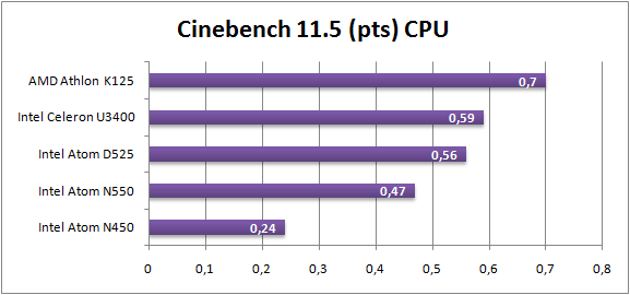 Cinebench 11.5 CPU