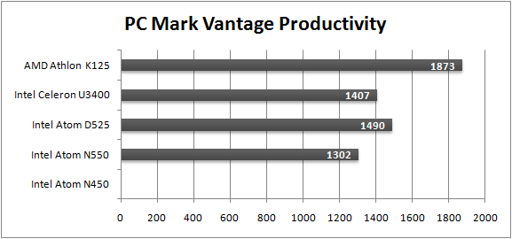 PC Makr Vantage Productivity