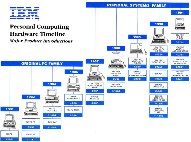 the major evolutions in the computer hardware and software technology