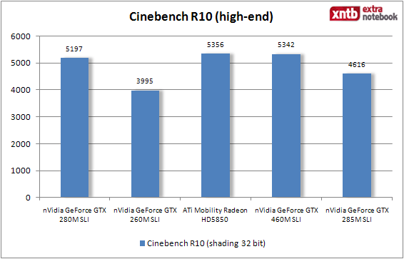 Cinebench - high-end
