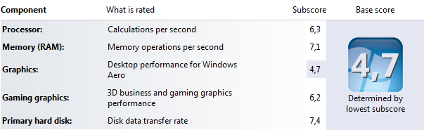 Windows 7 Experience Index