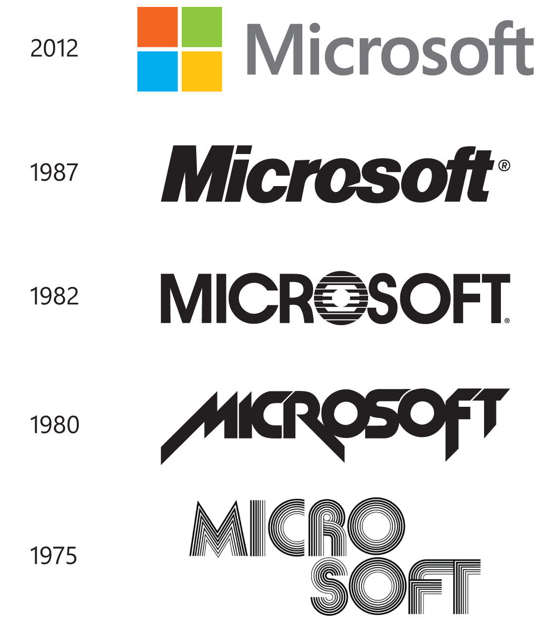 microsoft history I am breaking silence after a long pause i have not had much information to share here as i have mostly worked on infrastructure services with no customer facing surface since 2011, i have been working in microsoft account, the authentication service that powers most of microsoft's services today.