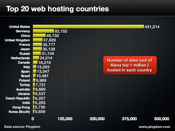 Top 20 web hosting countries
