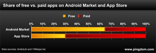 AppStore vs. Android Market