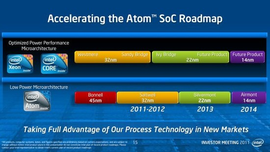 Roadmapa Intel Atom