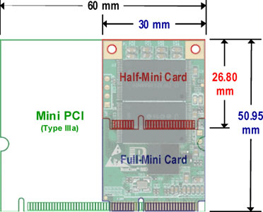 Mini PCIe alias mSATA