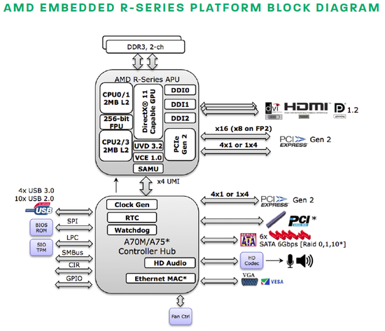 AMD Embedded R-Series - schéma