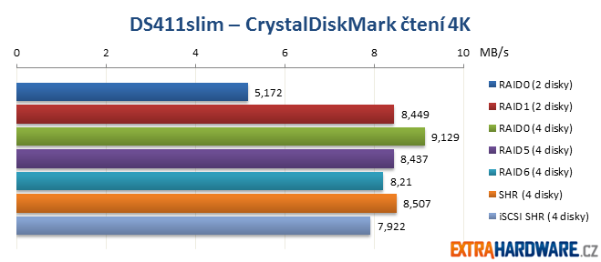 DS411slim CrystalDiskMark
