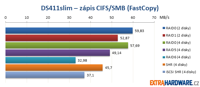 DS411slim zápis CIFS