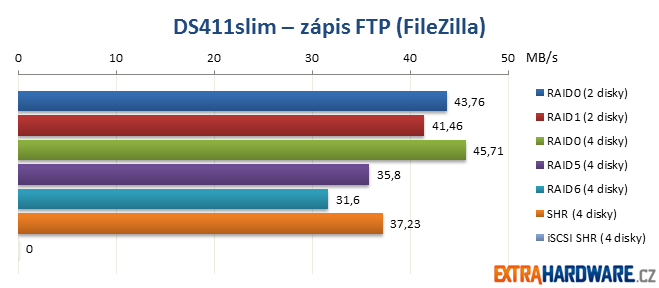 DS411slim zápis FTP