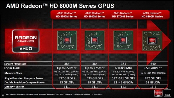 AMD, Radeony HD 8000M