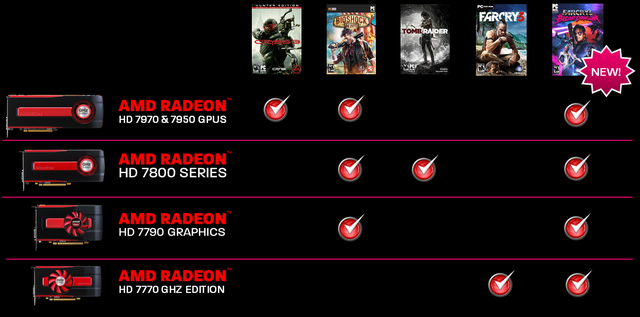 AMD Never Settle Reloaded s Far Cry 3: Blood Dragon