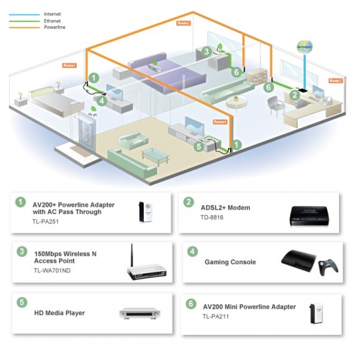 TP-Link Powerline