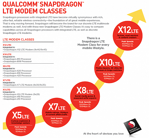 LTE modemy Qualcomm Snapdragon