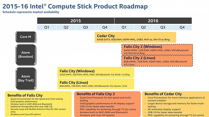 Intel Compute Stick: Falls City 2 a Cedar City