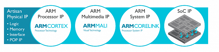 ARM Artisan Physical IP
