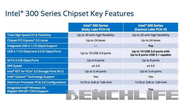intel 300 series vs 200 series