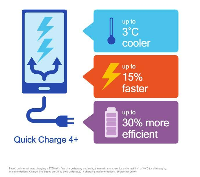 Qualcomm Quick Charge 4+