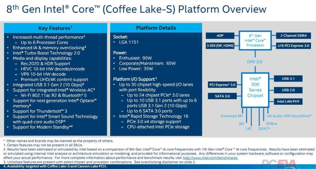 intel-coffee-lake-z370-desktopova-roadmapa-02