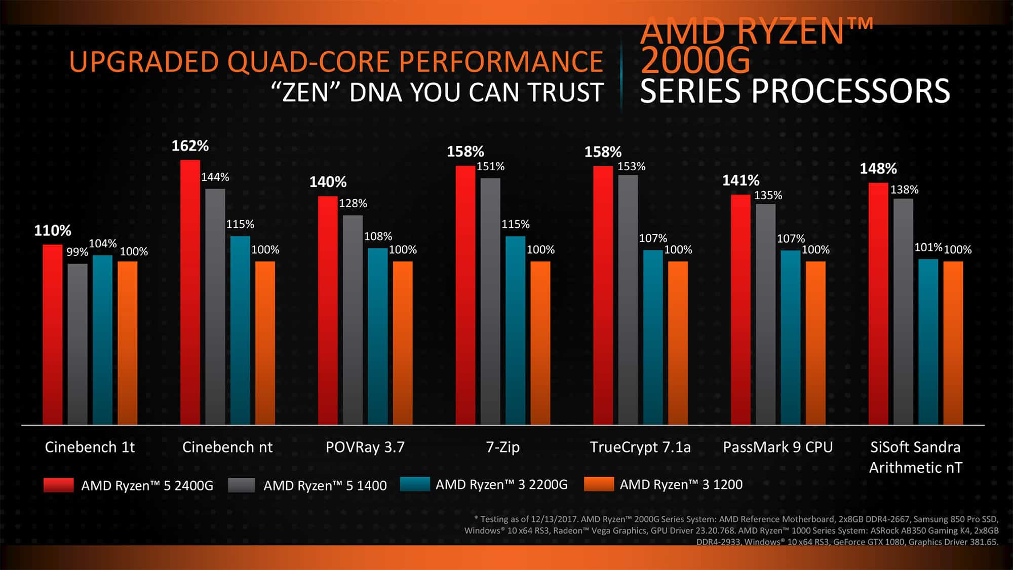 amd-ryzen-apu-raven-ridge-bench