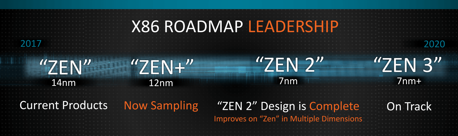Roadmapa CPU architektur AMD z CES 2018