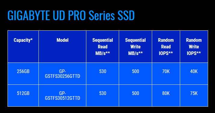 gigabyte-ud-pro-ssd-parametry