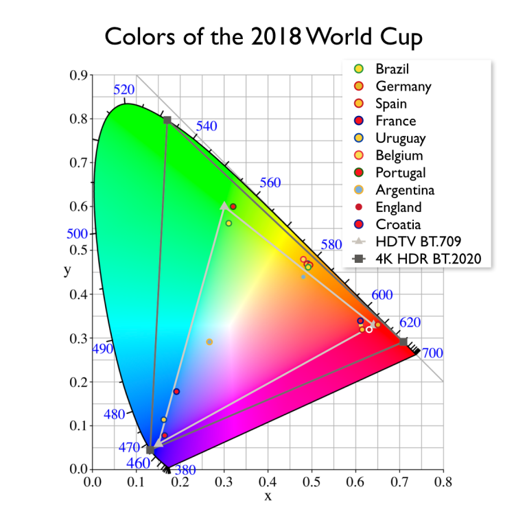 world-cup-country-colors-top-10-cie-1931