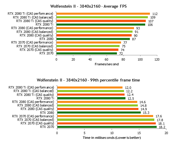 Dopad optimalizace Content Adaptive Shading v benchmarku (Zdroj: The Tech Report)