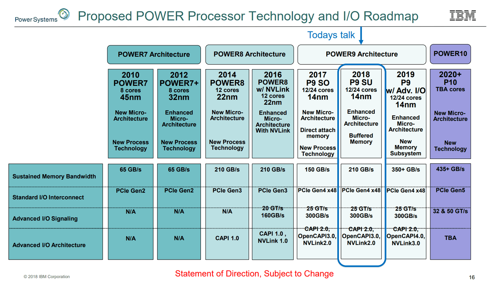 IBM-Power-roadmapa-srpen2018-HPCWire