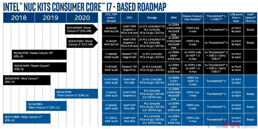 Intel-2019-2020-NUC-Roadmapa-pceva-1