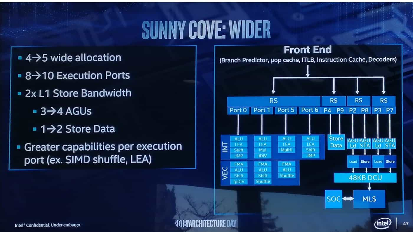 intel-architecture-day-architektura-sunny-cove-anandtech-05