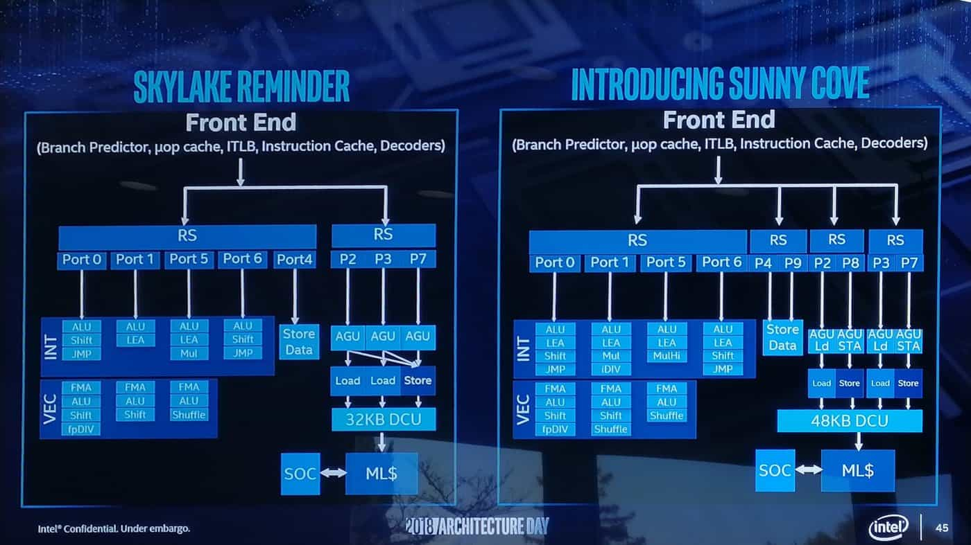 intel-architecture-day-architektura-sunny-cove-anandtech-06
