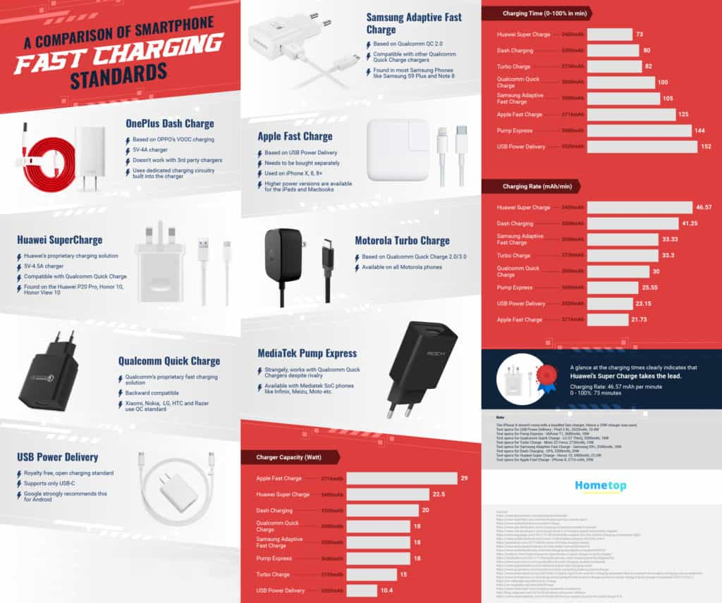 Fast Charging standards 1