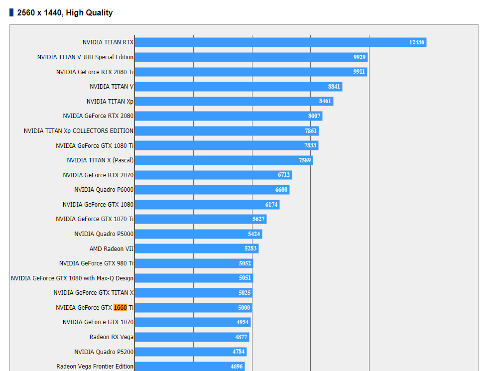 Nvidia GeForce GTX 1660 Ti Final Fantasy XV benchmark unik VideoCardz