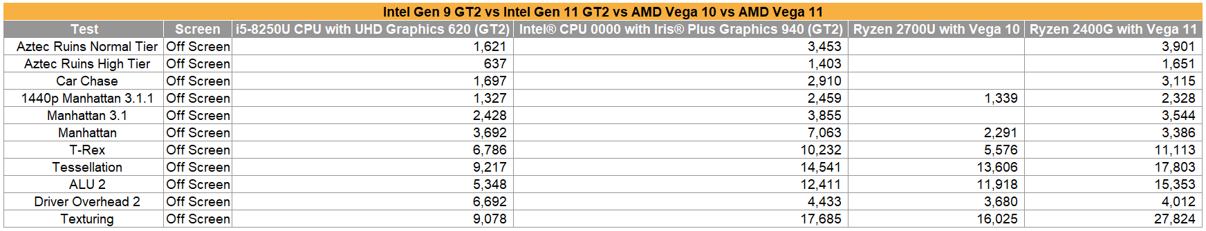 intel ice lake u gpu gen11 gfxbench reddit vykon2