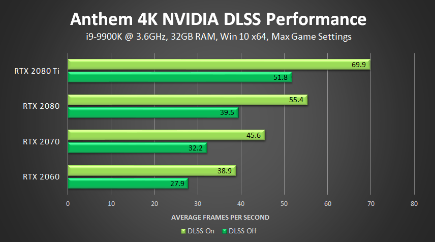 anthem nvidia dlss 4k performance