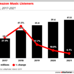 Amazon music rust predikce emarketer