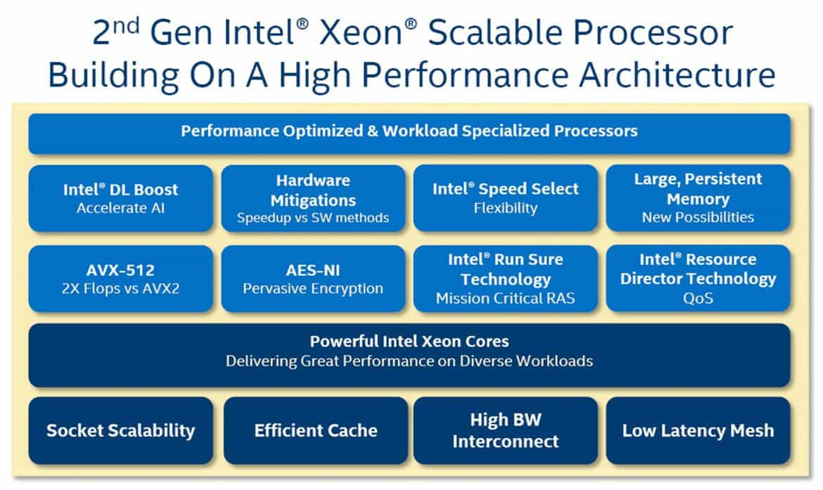 Intel Xeon Cascade Lake 01