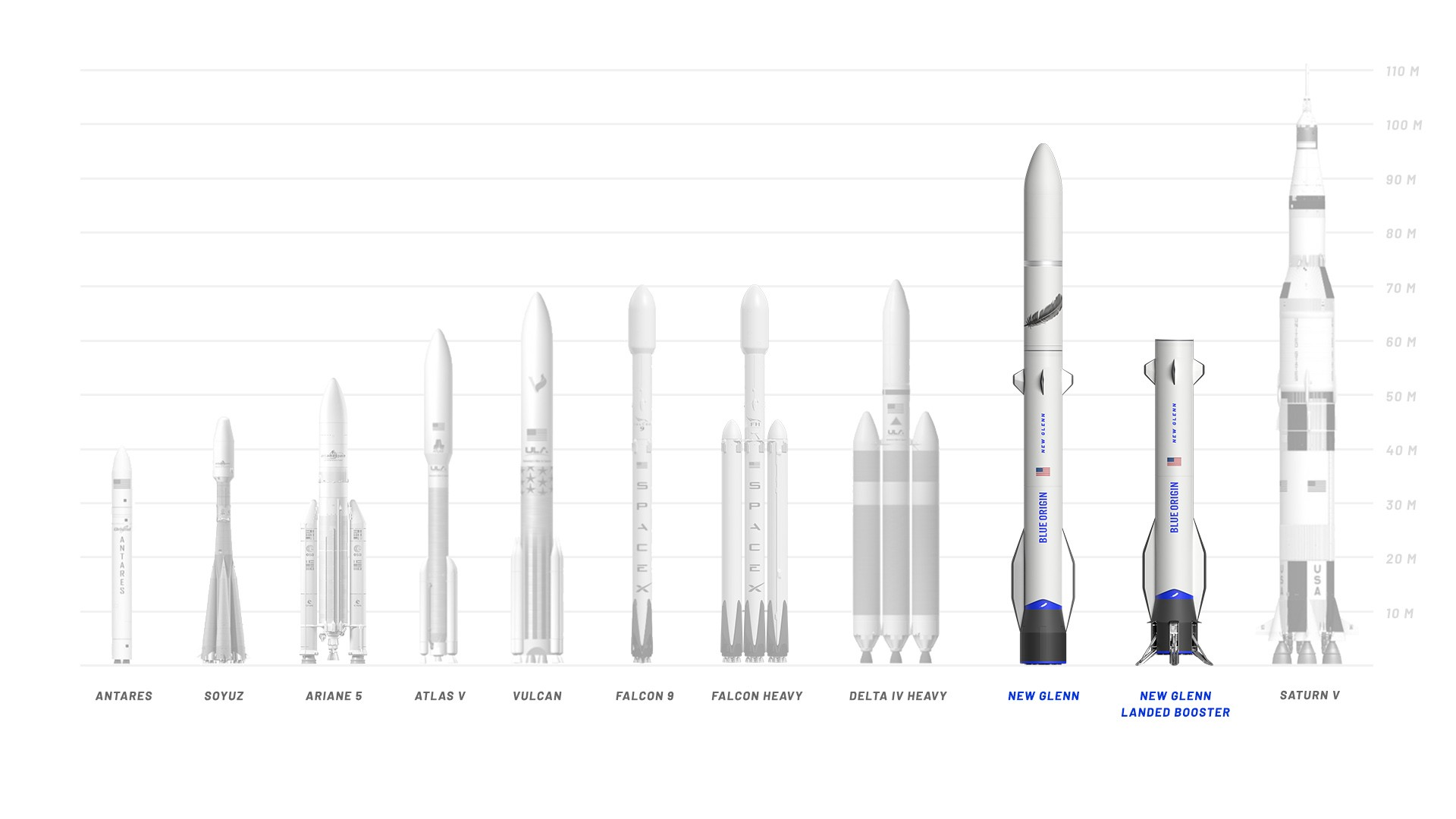 blue origin new glenn comparison