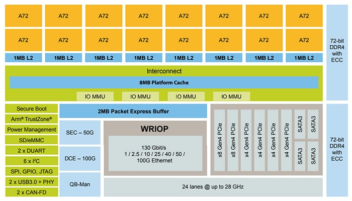 nxp lx2160a block diagram