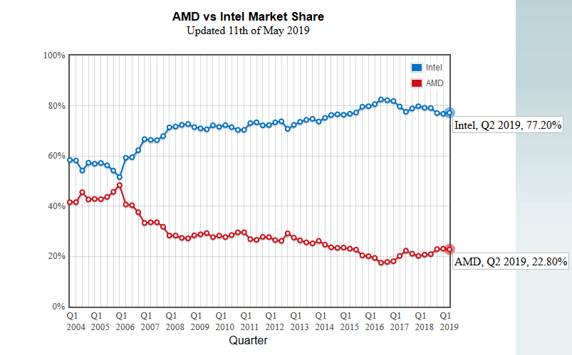 Intel AMD trzni podily Passmark
