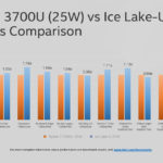 Preview GPU a AI vykonu Intel Ice Lake TomsHardware 02