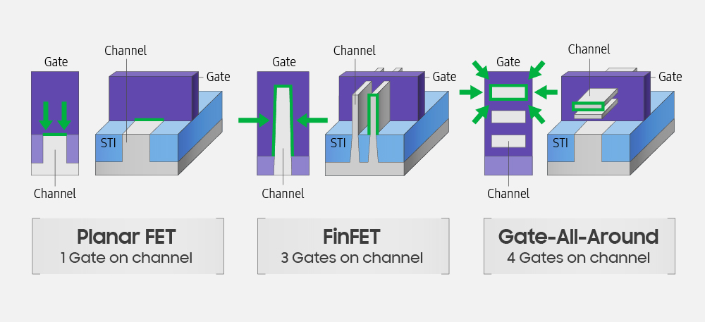 Samsung 3nm proces s MBCFETy 3GAE 01