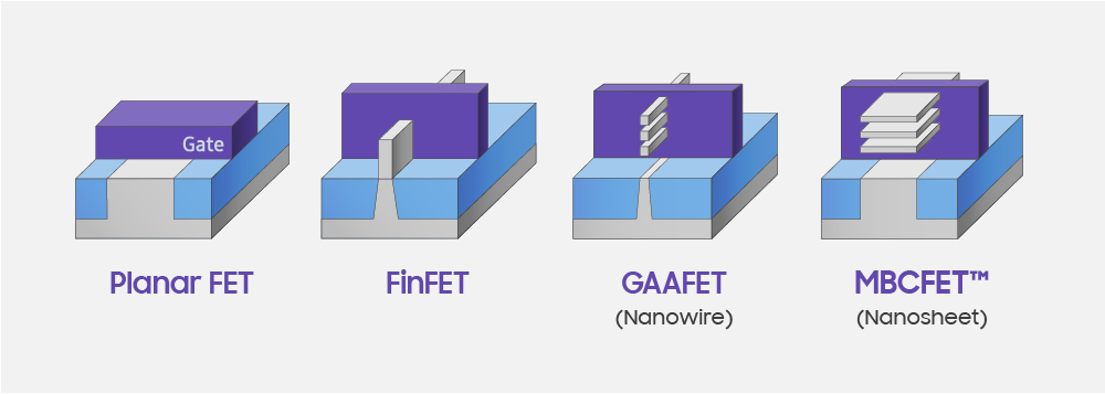 Samsung 3nm proces s MBCFETy 3GAE 04