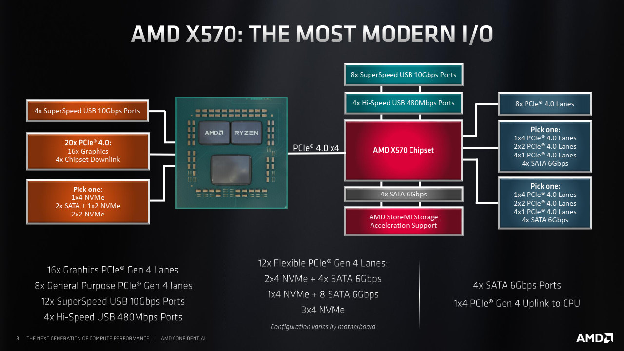 AMD Ryzen 3000 was released  Performance, Consumption