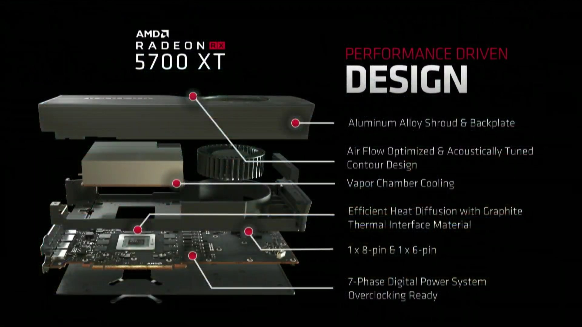 Design karty AMD Radeon Navi RX 5700 XT