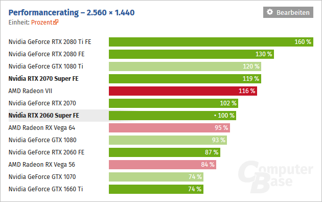 GeForce RTX 2070 Super and RTX 2060 Super: Specifications and