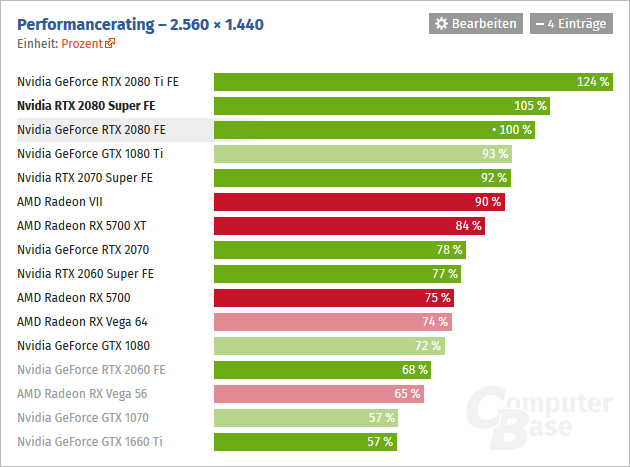 Vykon Nvidia GeForce RTX 2080 2560×1440 ComputerBase