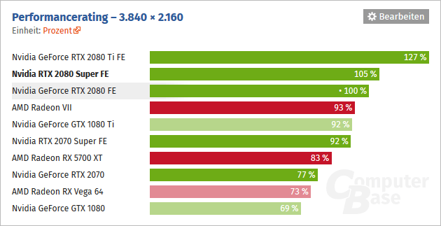 Vykon Nvidia GeForce RTX 2080 3840x2160 ComputerBase