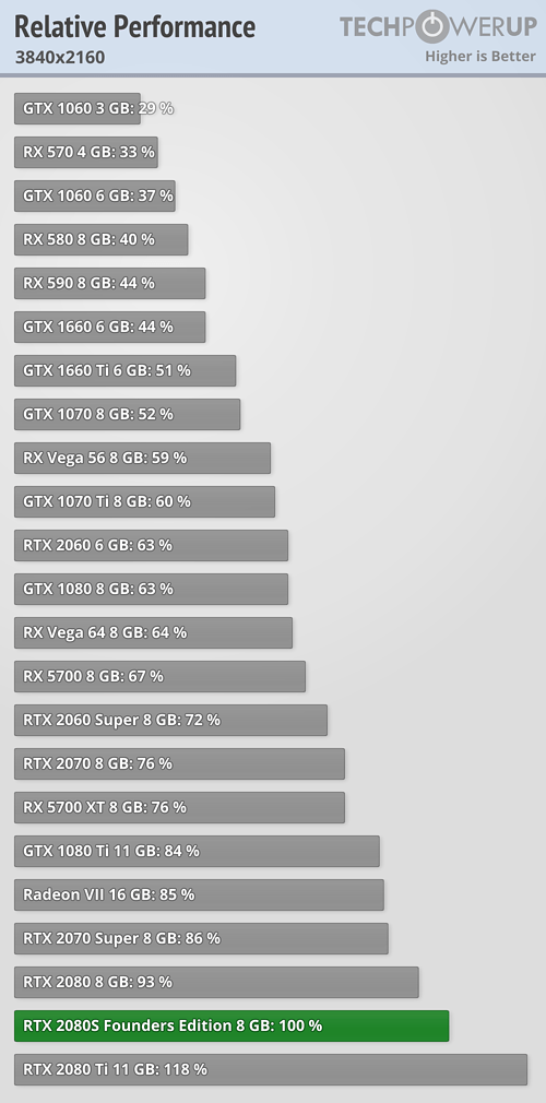 Vykon Nvidia GeForce RTX 2080 3840×2160 techPowerup